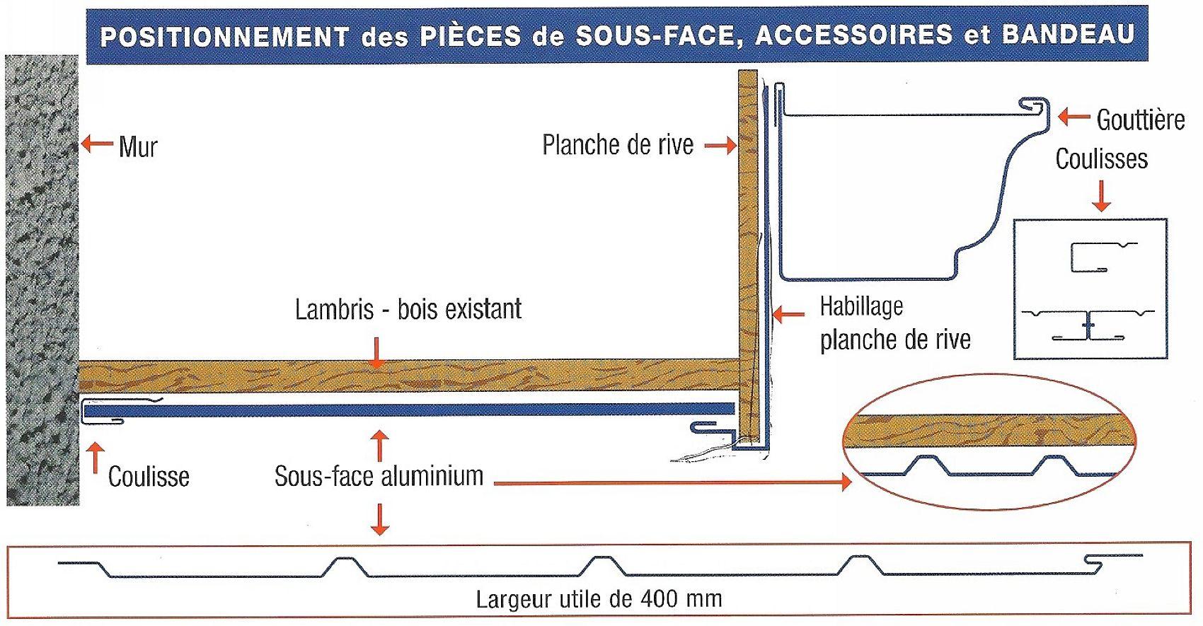 Les lambris pour avanc es de toit alubest - Pose lambris pvc sous avant toit ...